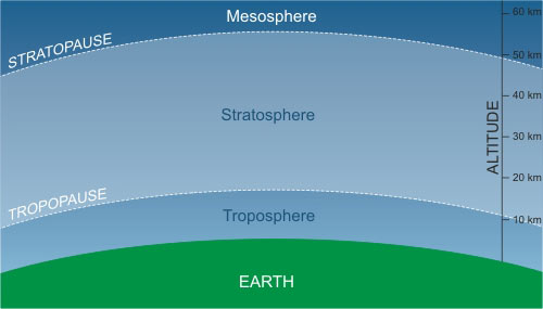 atmosphere_layers